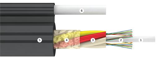 Оптический кабель Инкаб ДПОд