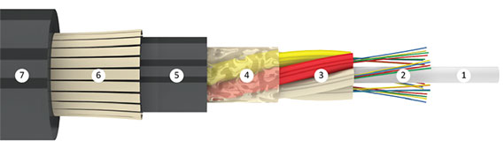 Оптический кабель Инкаб ДПТс