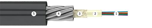 Оптический кабель Инкаб ТОС